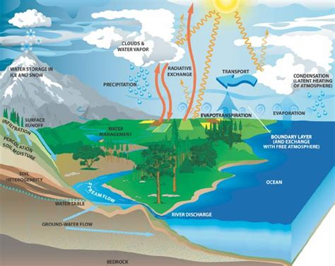 Droughts and Earth Systems – Geohazard Risk of Drought In
