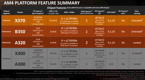 AMD Ryzen 3 1200 and 1300X review - The AMD Chipsets