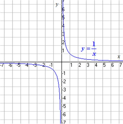 Derivative of hyperbolic functions examples pdf