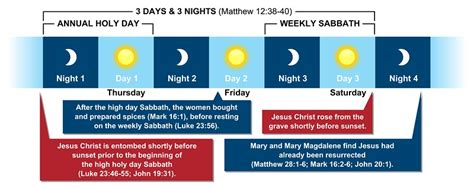 Sign of Jonah: Did Jesus Die Good Friday, Rise on Easter
