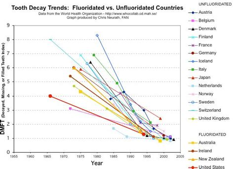 fluoride free NZ   Fuoridation status of other countries