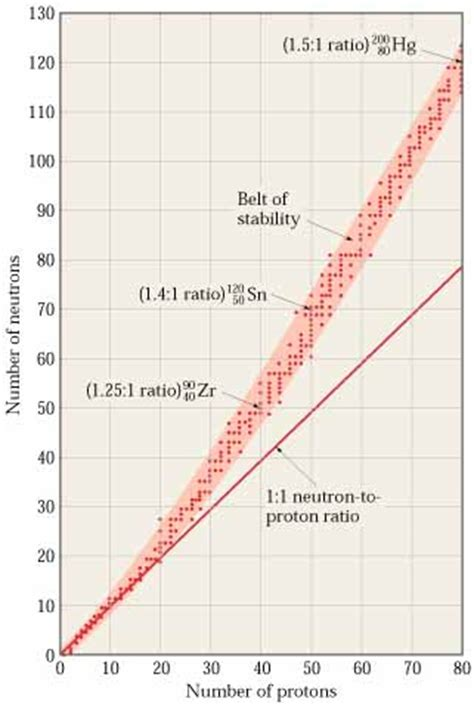 How is nuclear stability related to the neutron-proton